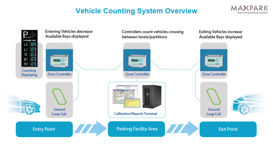 System - Vehicle Counting - MAXPARK